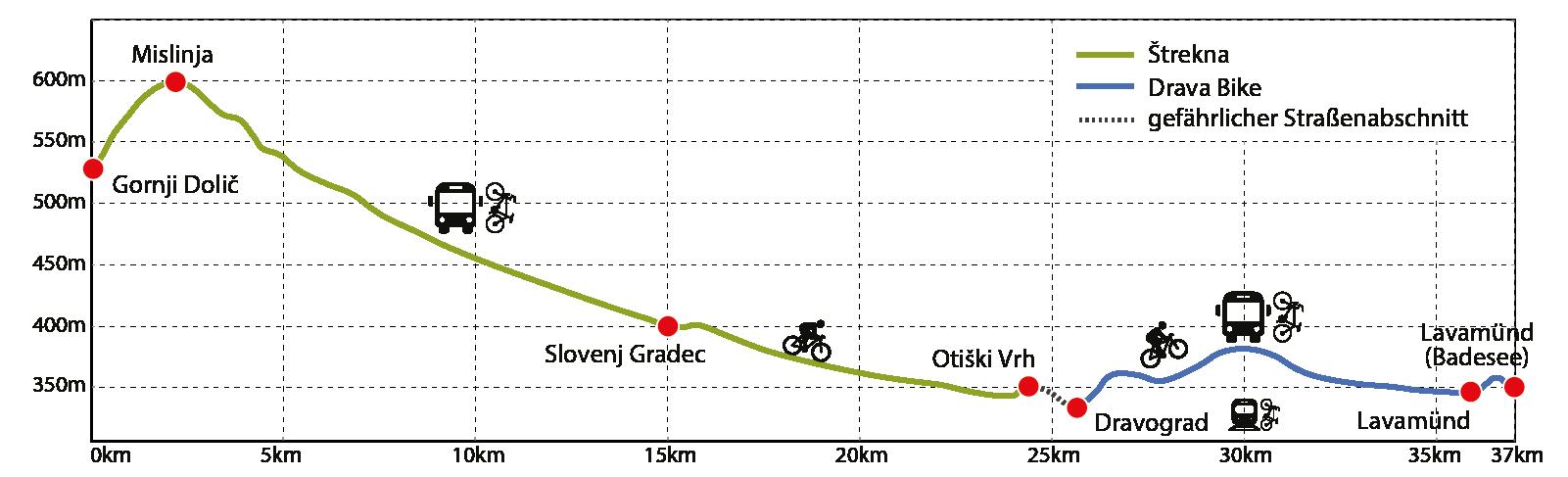 Profil Štrekna